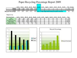 Paper Recycling Percentage Report 2009