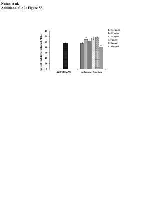 Nutan  et al. Additional file 3: Figure S3 .
