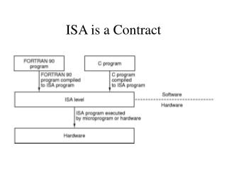 ISA is a Contract