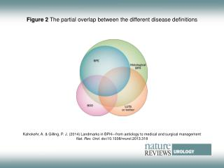 Figure 2  The partial overlap between the different disease definitions