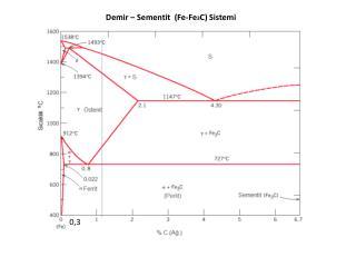 Demir –  Sementit   ( Fe -Fe 3 C) Sistemi