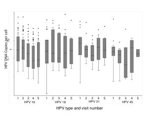 HPV DNA Copies per cell