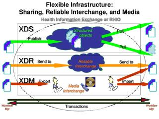Flexible Infrastructure:  Sharing, Reliable Interchange, and Media