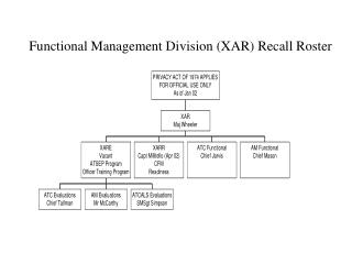 Functional Management Division (XAR) Recall Roster
