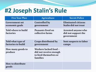 #2 Joseph Stalin's Rule