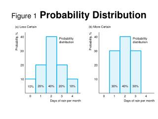 Figure 1 Probability Distribution