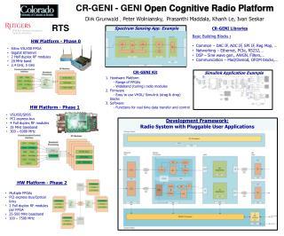 CR-GENI - GENI  Open Cognitive Radio Platform