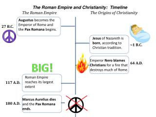 The Roman Empire and Christianity:  Timeline The Roman Empire 		 The Origins of Christianity