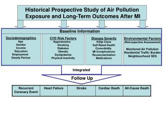 Historical Prospective Study of Air Pollution  Exposure and Long-Term Outcomes After MI
