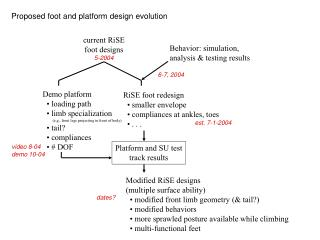 Proposed foot and platform design evolution