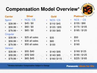 Compensation Model Overview*