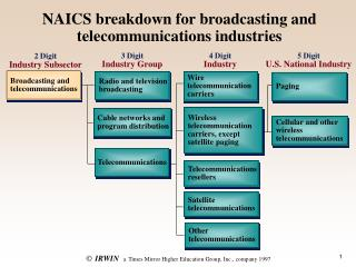 NAICS breakdown for broadcasting and telecommunications industries