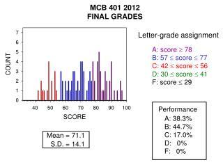 A: score   78 B: 57  score  77 C: 42  score  56 D: 30  score  41 F: score  29