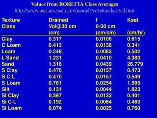 TextureDrainedfKsat ClassVol@30 cm0-30 cm (cm)(cm/cm)(cm/hr)