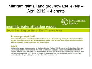 Mimram rainfall and groundwater levels – April 2012 – 4 charts