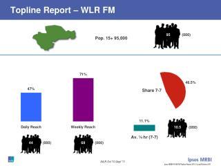 Topline Report – WLR FM