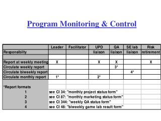 Program Monitoring & Control