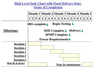 High Level Task Chart with Fixed Delivery Date: Order of Completion