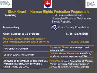 Block Grant � Human Rights Protection Programme