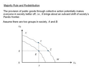 Majority rule and redistribution