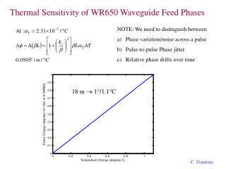 Thermal Sensitivity of WR650 Waveguide Feed Phases