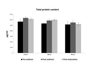 Total protein content