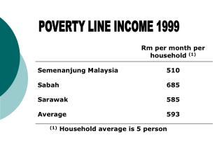 POVERTY LINE INCOME 1999
