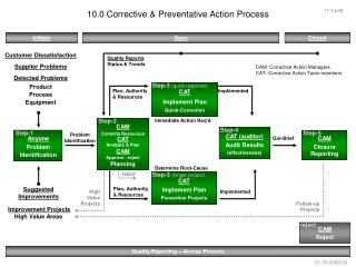 10.0 Corrective & Preventative Action Process
