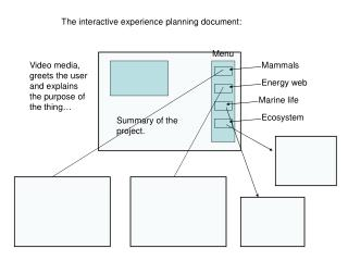 The interactive experience planning document: