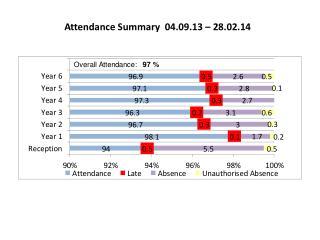 Attendance Summary  04.09.13 – 28.02.14