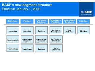 BASF�s new segment structure  Effective January 1, 2008
