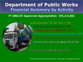 Department of Public Works Financial Summary by Activity