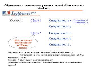 Образование и разветвление ученых степеней ( licence-master-doctorat)