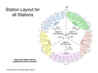 Station Layout for all Stations