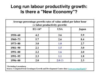 Long run labour productivity growth:  Is there a