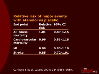 Relative risk of major events with atenolol vs placebo