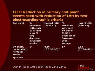 Okin PM et al. JAMA  2004; 292: 2343-2349.