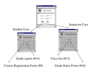 Instructor User