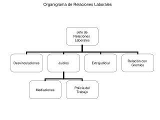 Organigrama de Relaciones Laborales