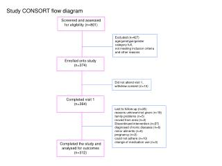 Study CONSORT flow diagram