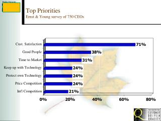 Top Priorities  Ernst & Young survey of 750 CEOs