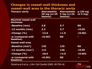 Changes in vessel-wall thickness and vessel-wall area in the thoracic aorta