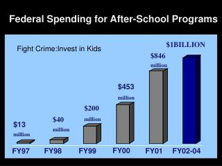 Federal Spending for After-School Programs