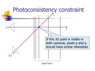 Photoconsistency constraint
