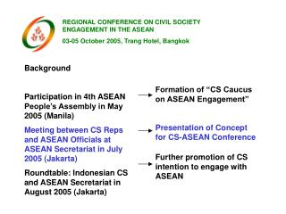 Background Participation in 4th ASEAN People's Assembly in May 2005 (Manila)