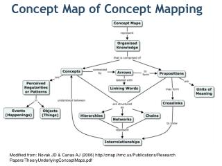Concept Map of Concept Mapping