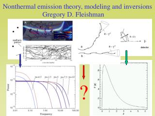 Nonthermal emission theory, modeling and inversions