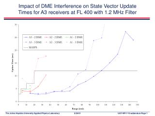 Impact of DME Interference on TCP Update  Times for A3 receivers at FL 400 with 1.2 MHz Filter