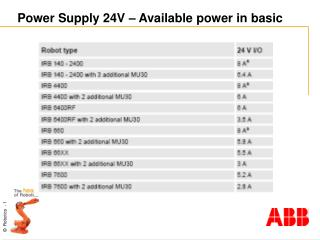 Power Supply 24V – Available power in basic