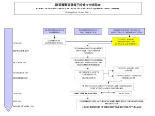歐盟廢棄電器電子設備指令時間表 EU DIRECTIVE ON WASTE FROM ELECTRICAL AND ELECTRONIC EQUIPMENT (WEEE) TIMELINE